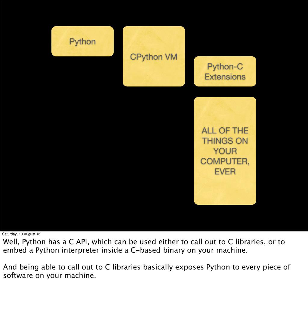 Python CPython VM Python-C Extensions Anything ...