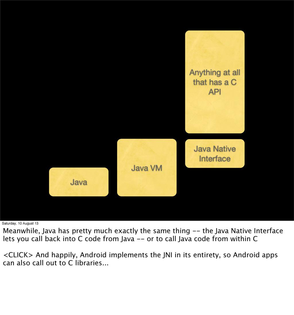 Java Java VM Java Native Interface Anything at ...