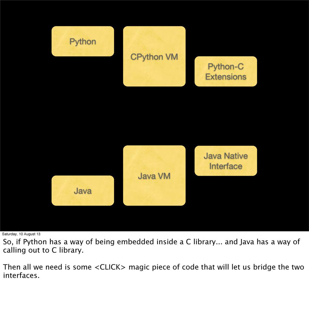 Java Java VM Java Native Interface Python CPyth...