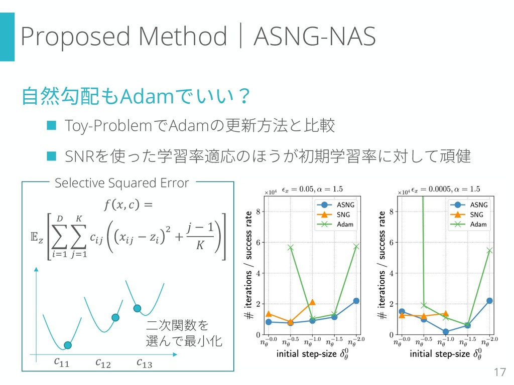 Proposed Method|ASNG-NAS 自然勾配もAdamでいい? n Toy-Pr...