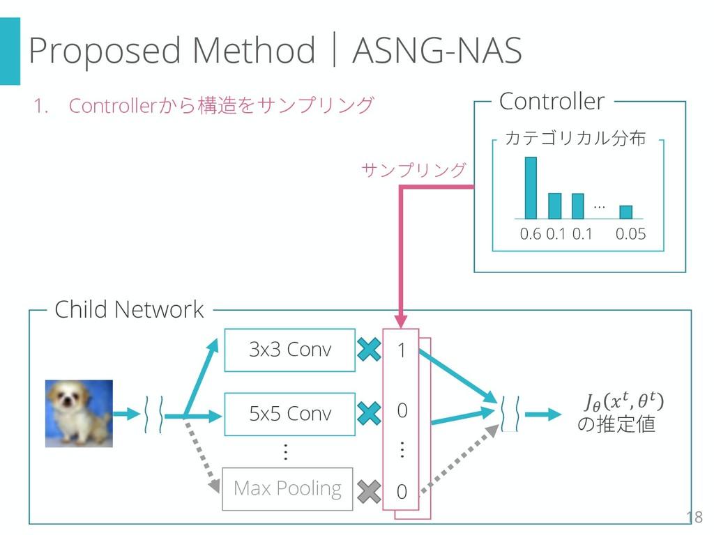 Proposed Method|ASNG-NAS 18 3x3 Conv 5x5 Conv M...