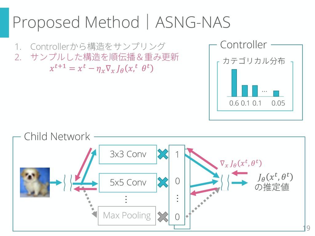 Proposed Method|ASNG-NAS 19 3x3 Conv 5x5 Conv M...