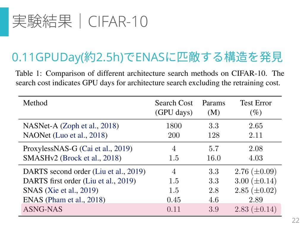 実験結果|CIFAR-10 0.11GPUDay(約2.5h)でENASに匹敵する構造を発見 ...
