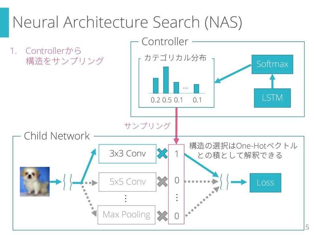 1. Controllerから 構造をサンプリング Neural Architecture S...