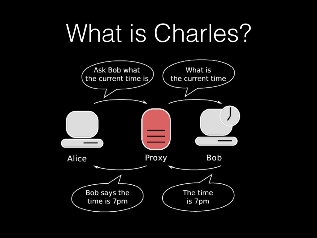 What is Charles?