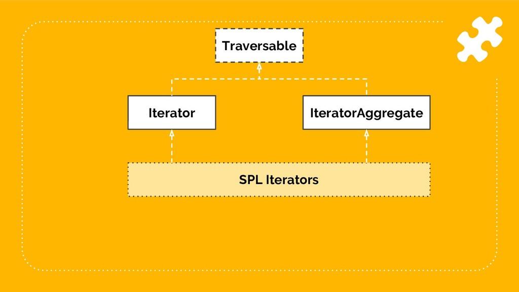 41 Traversable Iterator IteratorAggregate SPL I...