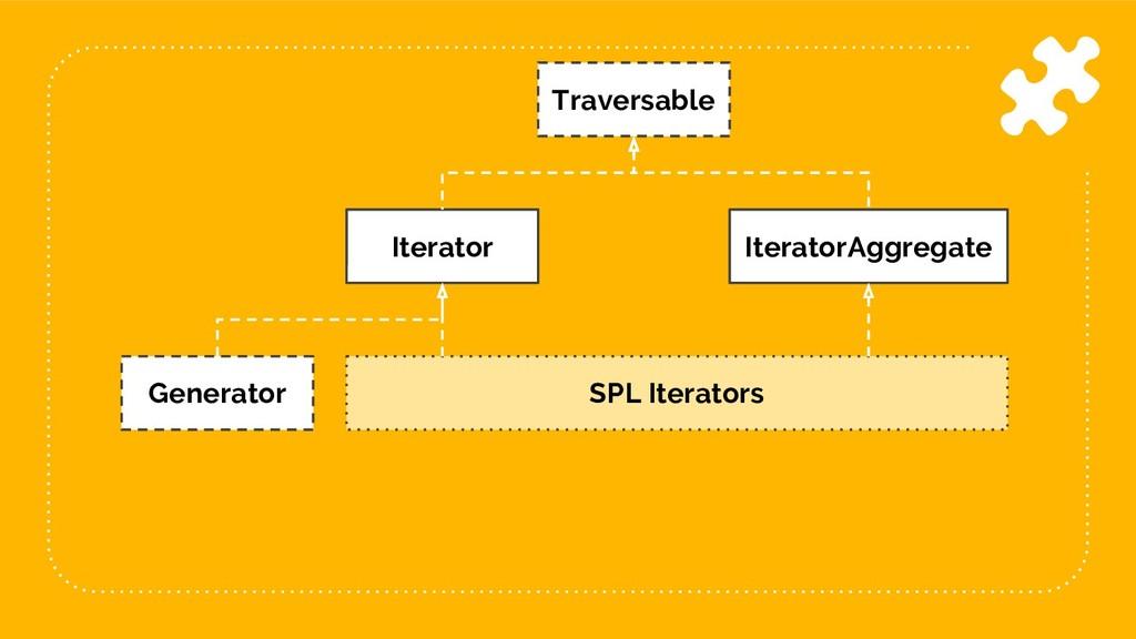 60 Traversable Iterator IteratorAggregate SPL I...
