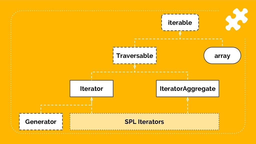76 iterable array Traversable Iterator Iterator...