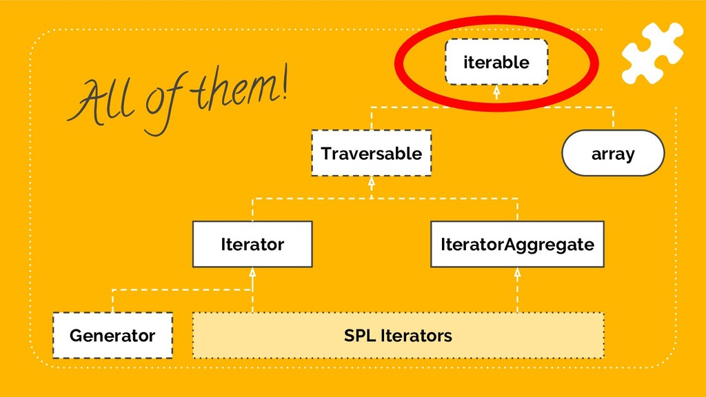 89 iterable array Traversable Iterator Iterator...