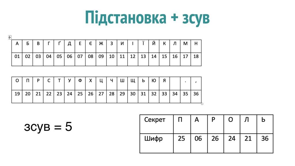 Підстановка + зсув зсув = 5
