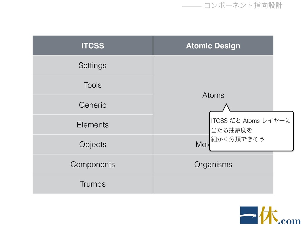 ⸻ ίϯϙʔωϯτࢦ޲ઃܭ ITCSS Atomic Design Settings Atom...