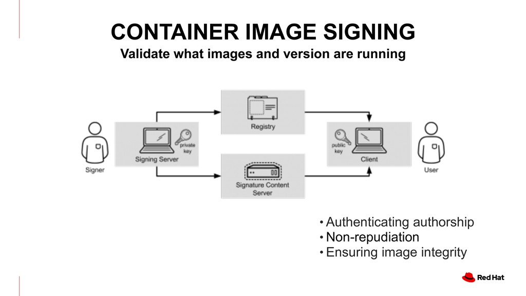 CONTAINER IMAGE SIGNING Validate what images an...