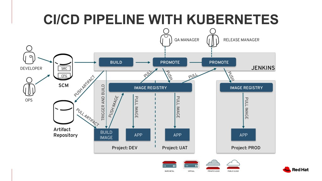CI/CD PIPELINE WITH KUBERNETES BARE METAL VIRTU...