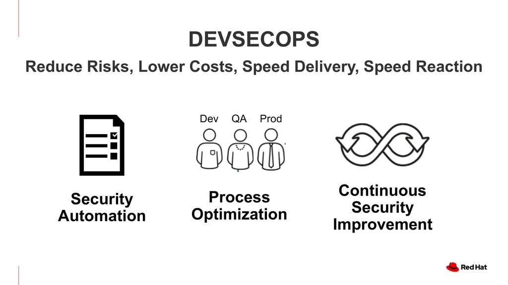 DEVSECOPS Continuous Security Improvement Proce...