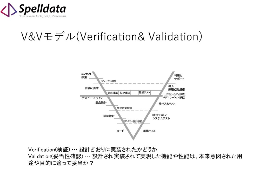 V&Vモデル(Verification& Validation) Verification(検...