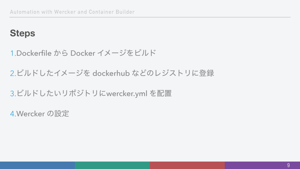 Automation with Wercker and Container Builder S...