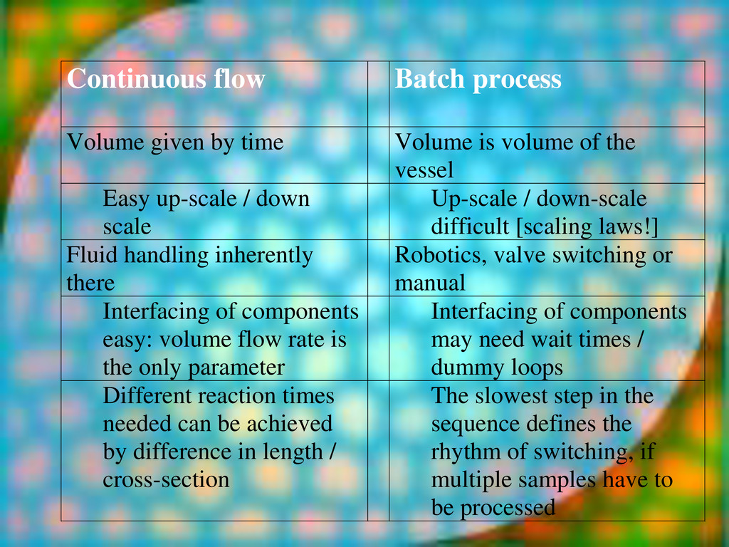 Continuous flow Batch process Volume given by t...