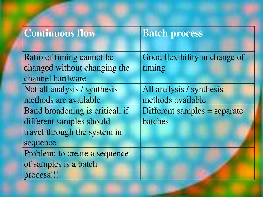 Continuous flow Batch process Ratio of timing c...