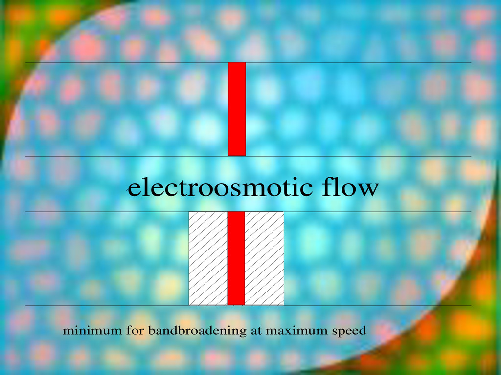 electroosmotic flow minimum for bandbroadening ...
