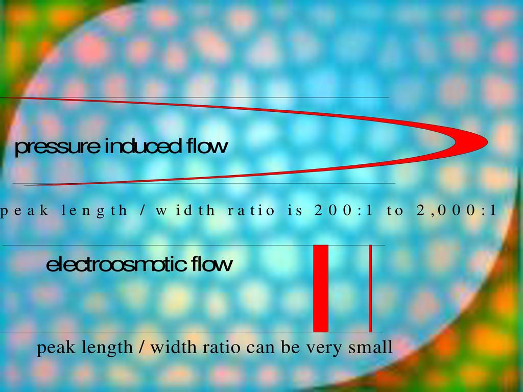 pressure induced flow p e a k l e n g t h / w i...
