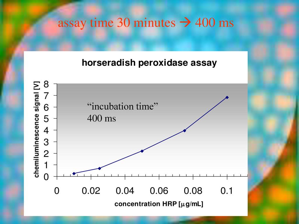 horseradish peroxidase assay 0 1 2 3 4 5 6 7 8 ...
