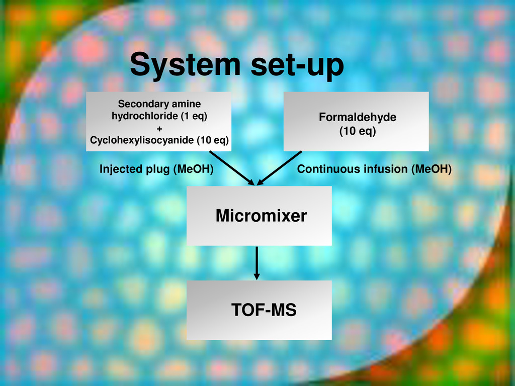 Micromixer TOF-MS Injected plug (MeOH) Continuo...