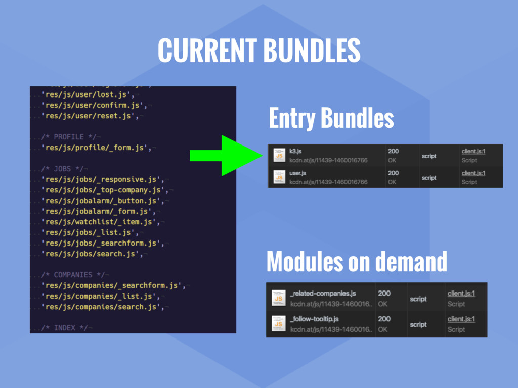 CURRENT BUNDLES Modules on demand Entry Bundles