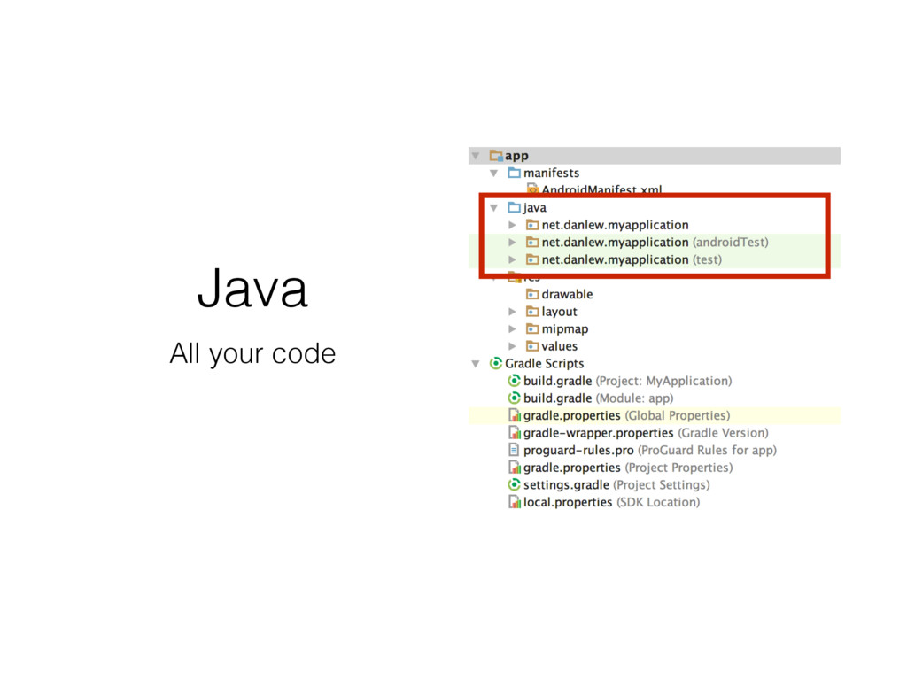 Java All your code