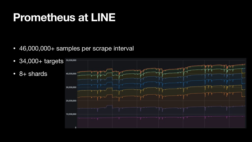 Prometheus at LINE • 46,000,000+ samples per sc...