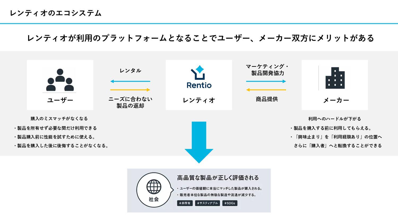 将来の展望 家電等の⼩売市場規模は約9兆円。 新たな消費⾏動の提案を通して成⻑を図る。