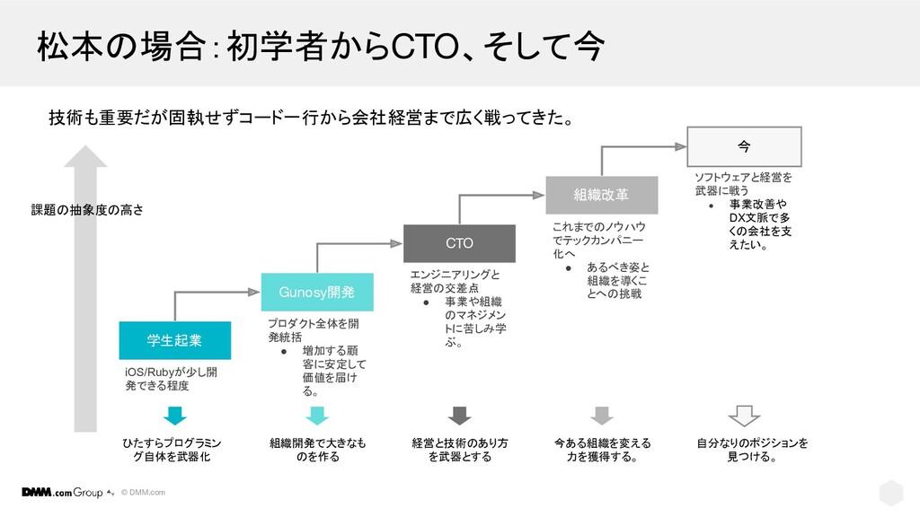 © DMM.com 松本の場合:初学者からCTO、そして今 学生起業 Gunosy開発 CTO...