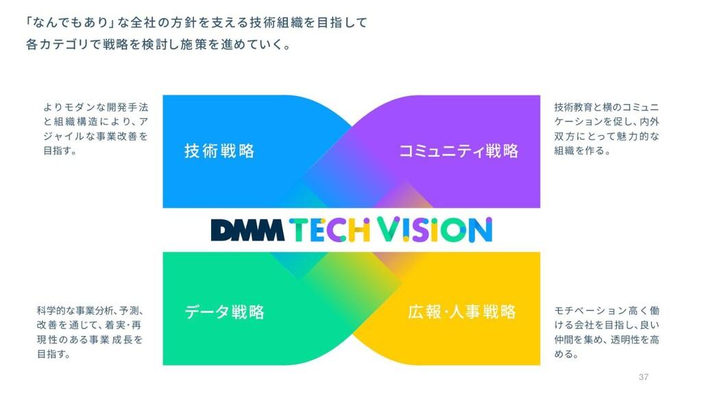 © DMM.com 37
