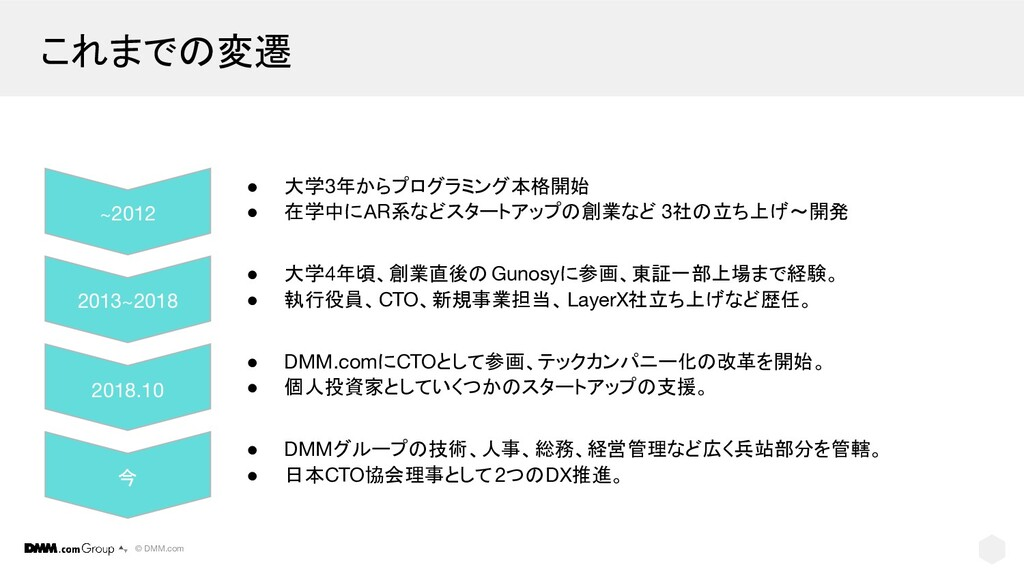 © DMM.com これまでの変遷 ~2012 ● 大学3年からプログラミング本格開始 ● 在...