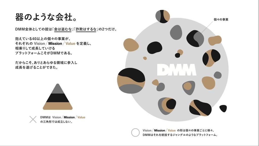© DMM.com 8