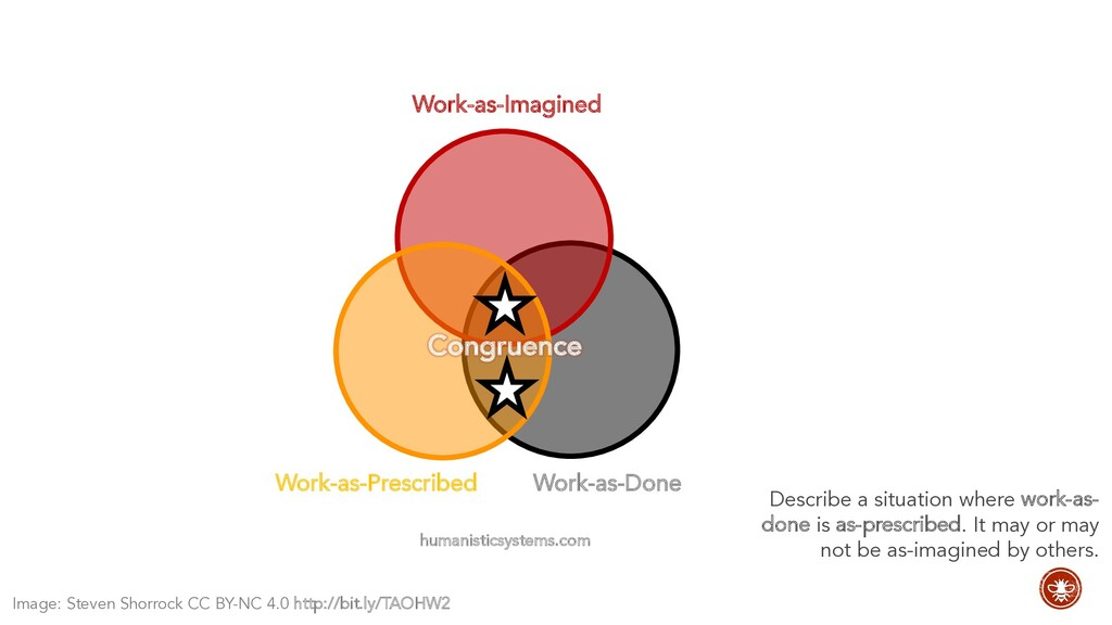 Work-as-Imagined Work-as-Done humanisticsystems...
