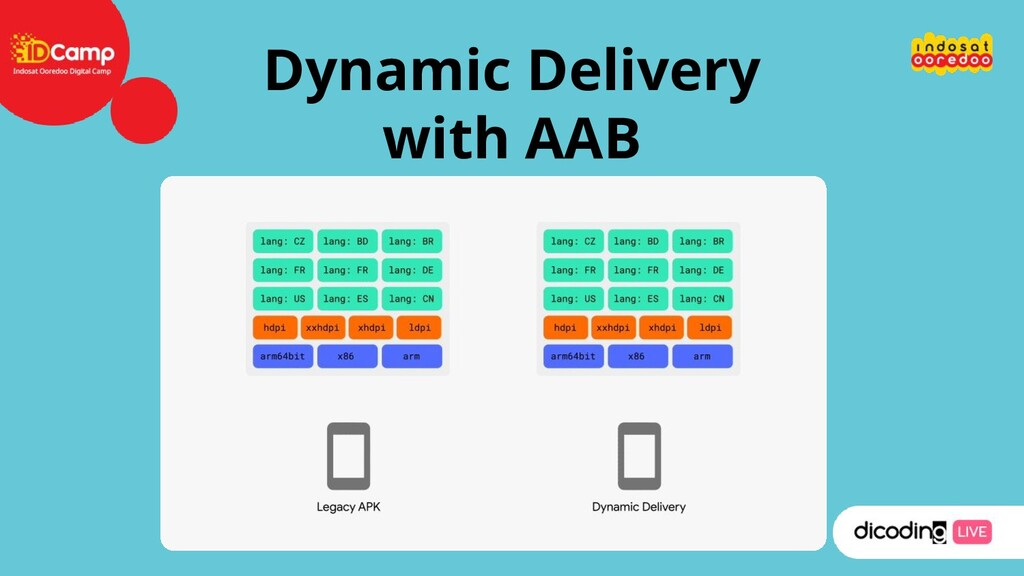 Dynamic Delivery with AAB