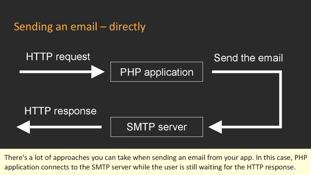 Sending an email – directly HTTP request PHP ap...
