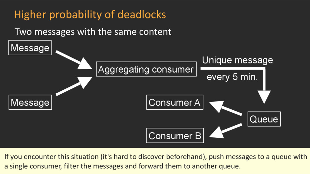 Higher probability of deadlocks Two messages wi...