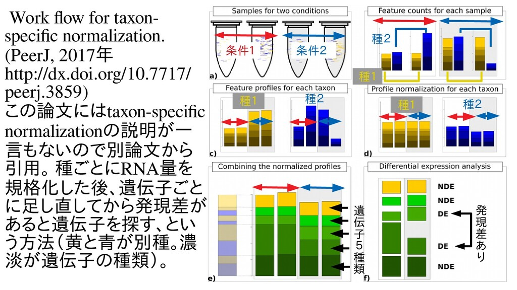 Work flow for taxon- specific normalization. (P...