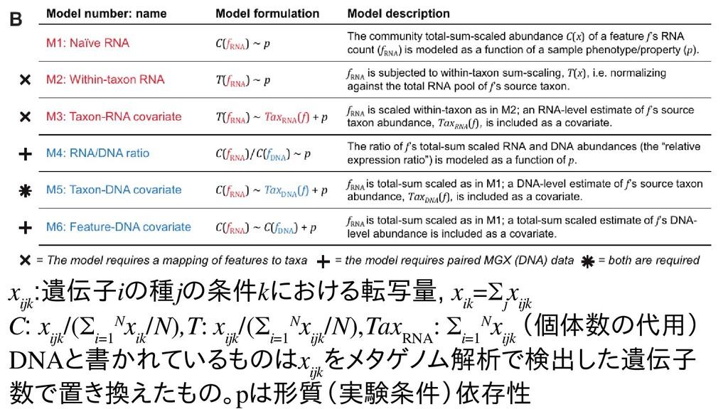 x ijk :遺伝子の発現量iのトランスクリプ種ごとの転写物ラjのトランスクリプ条件kにマッピ...