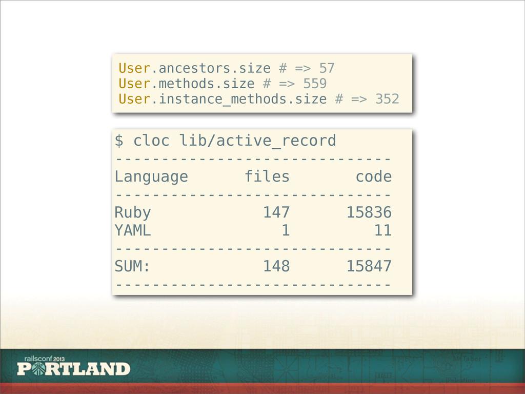 $ cloc lib/active_record ----------------------...