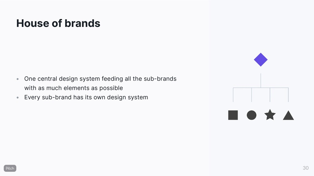 House of brands • • One central design system f...