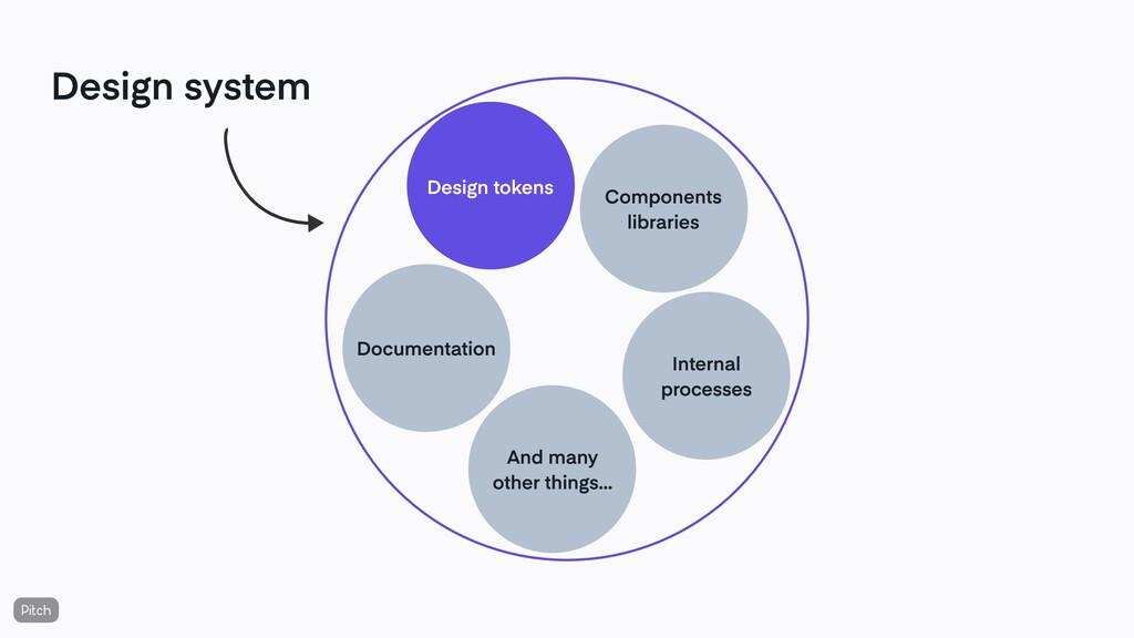 Design system Design tokens Documentation Compo...