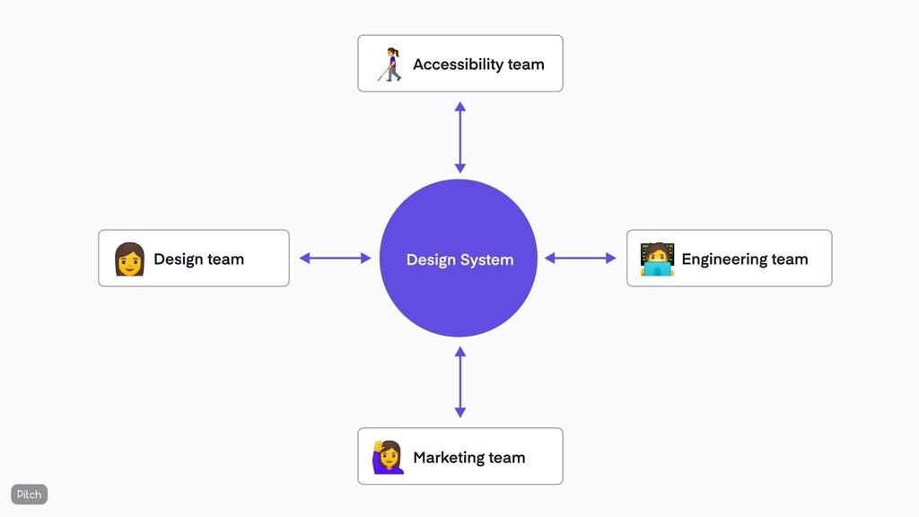 Design System Design team 👩 Engineering team Ma...