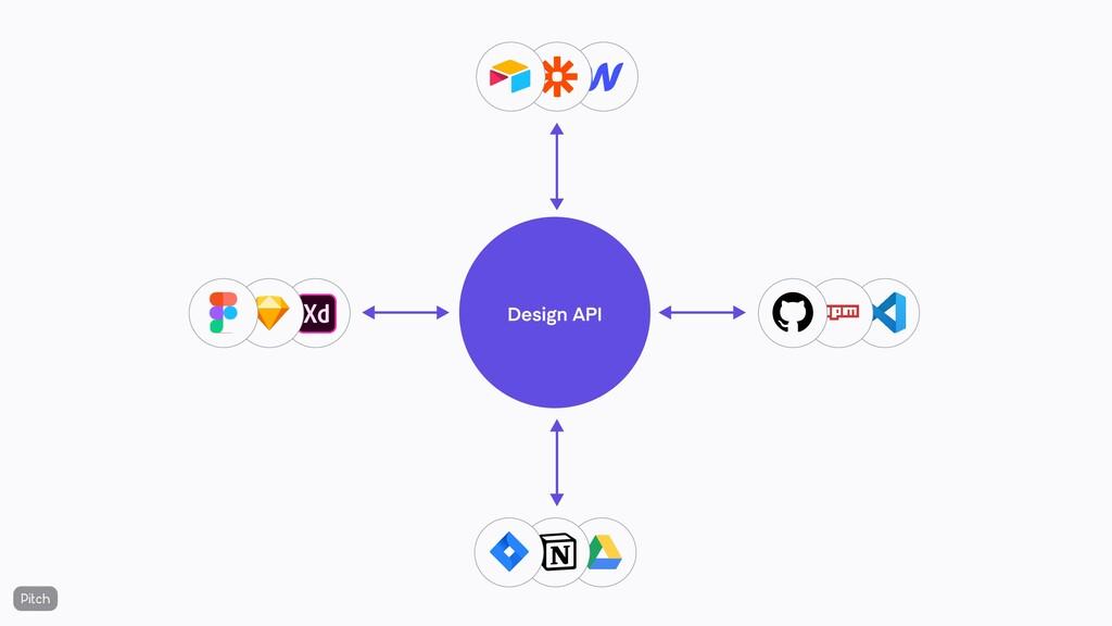 Design API Tool #2 Tool #2 Tool #3