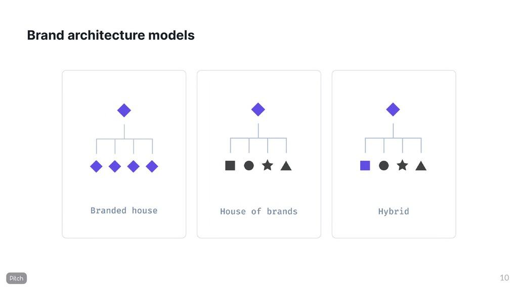 Brand architecture models 10