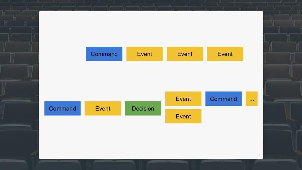 Command Event Event Event Event Event Event ......