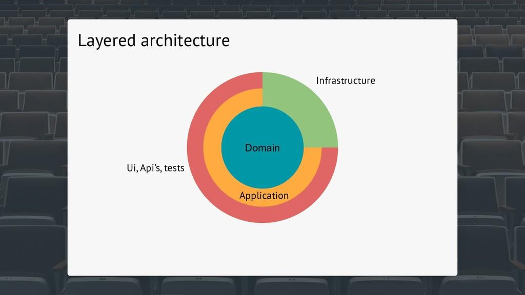 Domain Application Infrastructure Ui, Api's, te...