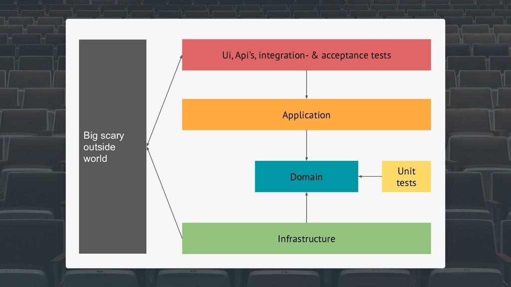 Ui, Api's, integration- & acceptance tests Appl...