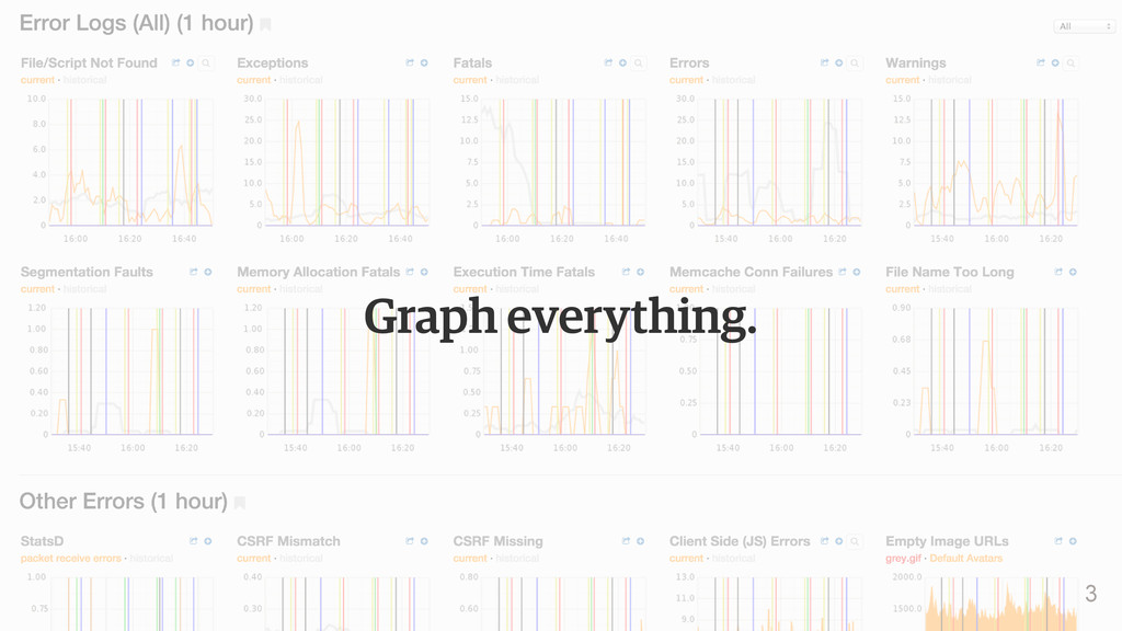 Graph everything. 3